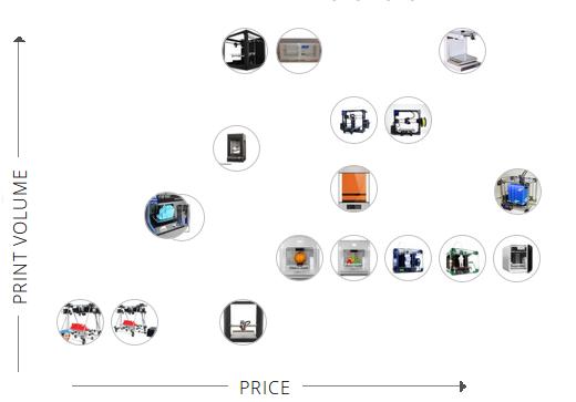 3D Printer Comparison Chart